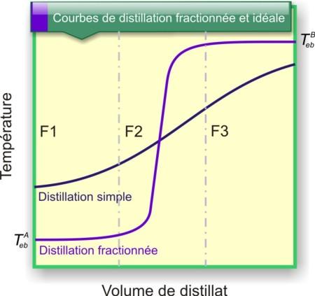 Figure 24 : Courbe de distillation obtenue par distillation fractionnée comparée à celle d'une distillation simple.