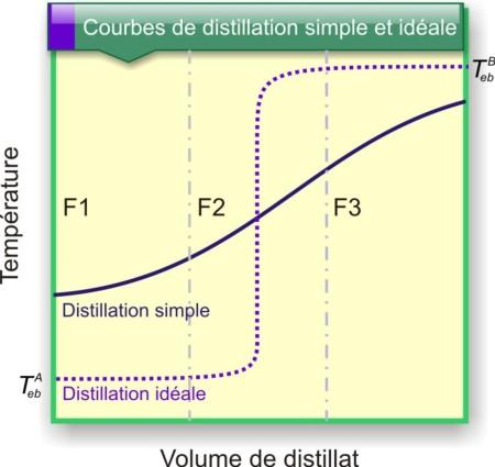 Figure 22 : Courbe de distillation obtenue par distillation simple d'un mélange. Comparaison avec une courbe de distillation idéale.
