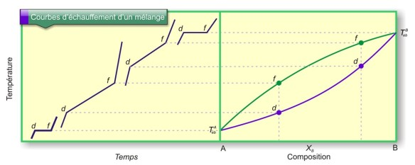Figure 20 : Courbes d'échauffement d'un mélange binaire