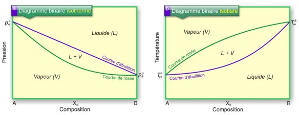 Diagramme binaire isotherme et isobare
