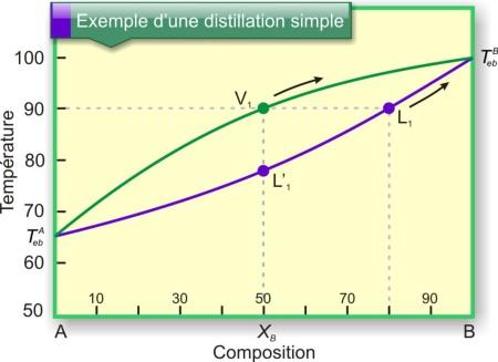 Figure 21 : Diagramme binaire d'un mélange à miscibilité totale : évolution de la composition du mélange au cours d'une distillation simple (un seul plateau). L1 : liquide au début de l'ébullition ; V1 : vapeur formée ; L'1 : condensation de la vapeur. Les flèches représentent l'évolution de la composition du mélange dans le bouilleur.