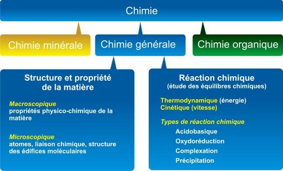 Domaine de la chimie