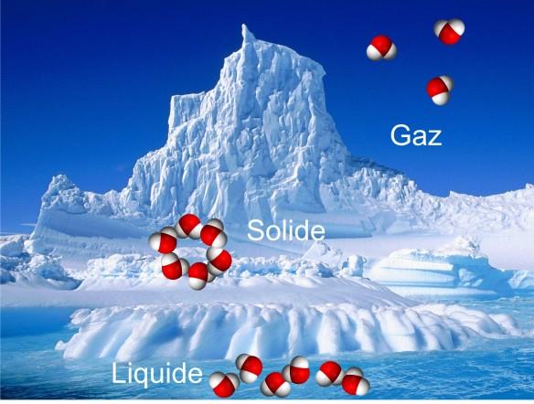Figure 3. Les trois états de l'eau : Solide, structure compacte ordonnée ; Liquide, structure compacte et désordonnée ; Gaz, structure diffuse et désordonnée.