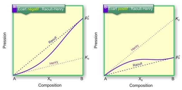 Variation de la tension de vapeur du composé B dans un mélange binaire non idéal, en fonction de sa composition : les tangentes aux extrémités modélisent une variation linéaire selon Raoult (forte Concentration de B) et selon Henry (faibles concentration de B). a) Exemple pour un écart négatif à la loi de Raoult. b) Exemple pour un écart positif à la loi de Raoult.