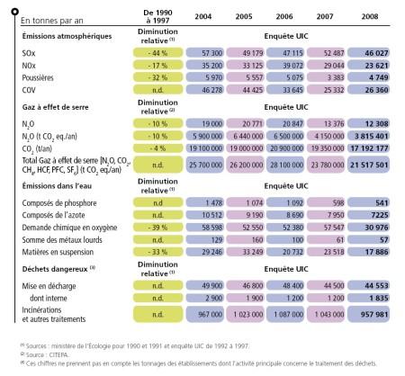 Figure 2. Evolution des rejets inductriels (Source UIC)