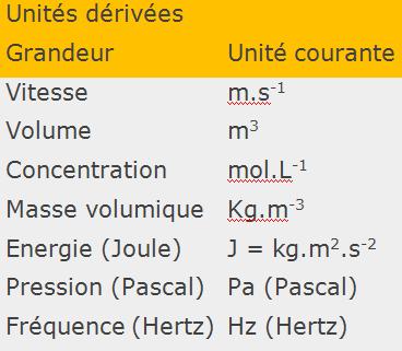 Unités dérivées SI