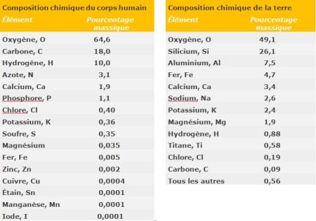 Tableau 4. Composition en éléments du corps humain. Tableau 5. Composition en éléments de la surface de la terre (croûte, océans, atmosphère)