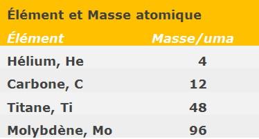 Tableau 9. Exemple d'unitée de masse atomique de différents éléments