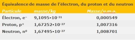 Tableau 8. Équivalence masse absolue et masse relative des particules de l'atome