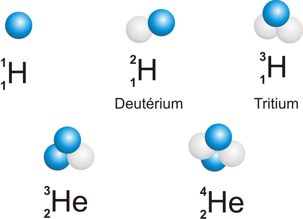 Figure 9  Isotopes de l   hydrog  232 ne et de l   h  233 liumIsotopes