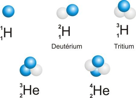 Figure 9. Isotopes de l'hydrogène et de l'hélium