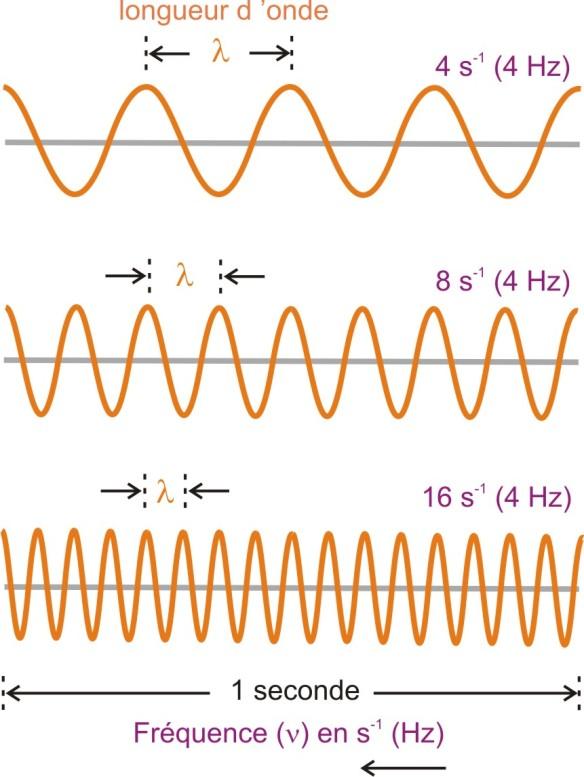Champ quantique pour atomes bases de la chimie pour l - Cercle chromatique longueur d onde ...