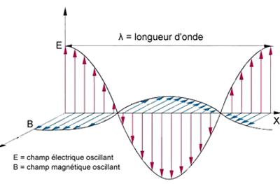 Figure 11. Représentation d'une onde électromagnétique