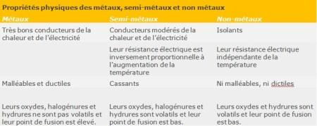 Tableau 6. Comparaison entre les propriétés physiques des métaux, semi-métaux et des non-métaux.