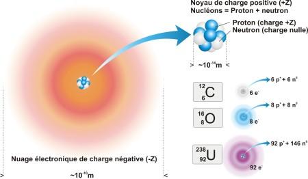 Figure 8. Représentation de l'atome et constitution particulaire de l'atome.