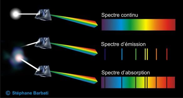 Figure 13. Spectre d'émission de la lumière blanche, spectre d'émission d'un gaz excités lumineux peu dense et spectre d'absorption d'un gaz excités lumineux dense