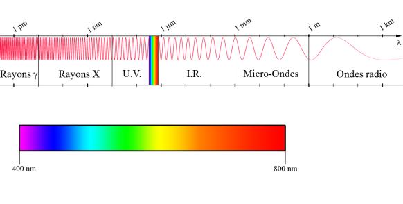 Figure 12. Spectre électromagnétique : décomposition du rayonnement électromagnétique selon ses différentes composantes en termes de fréquence (ou période), d'énergie des photons ou encore de longueur d'onde associée