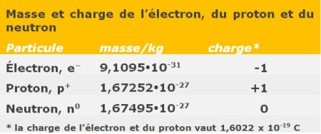 Tableau 7. Masse et charge des particules de l'atome