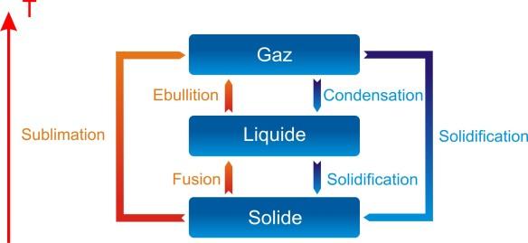 Diagramme des changements d'état de la matière