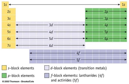La tableau p riodique revisit bases de la chimie pour l for W tableau periodique